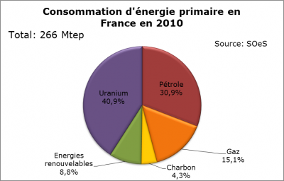 Consommation_denergie_primaire_en_france